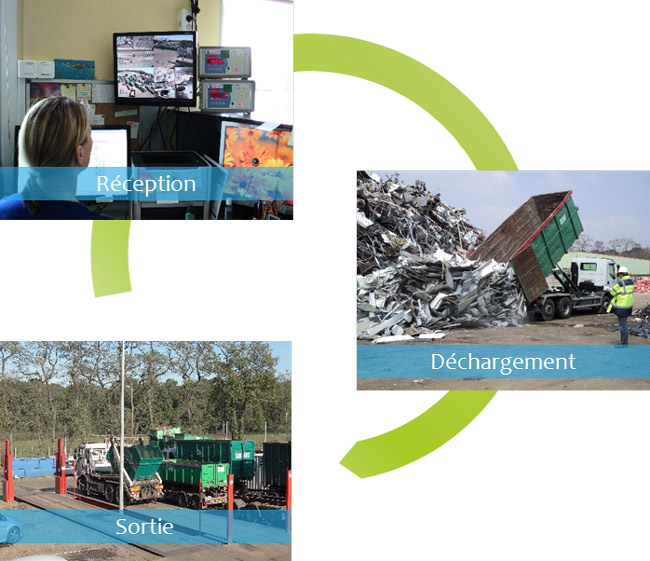 Recyclage Val d'Oise - Sorevo Environnement