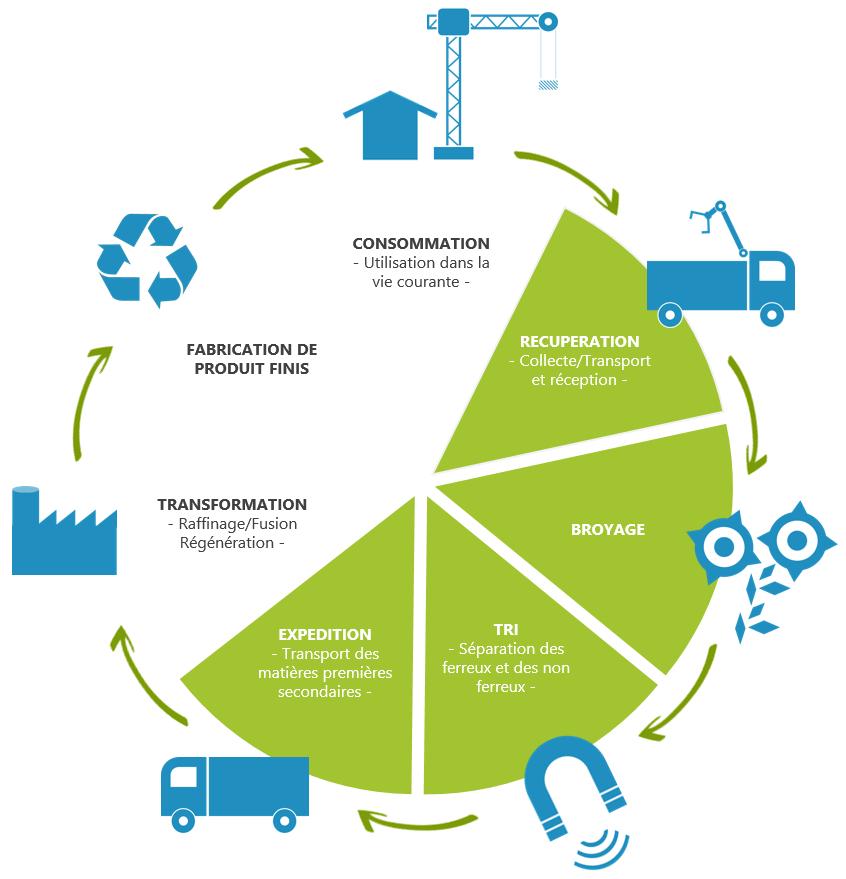 cycle de recyclage des matières ferreuses et non ferreuses